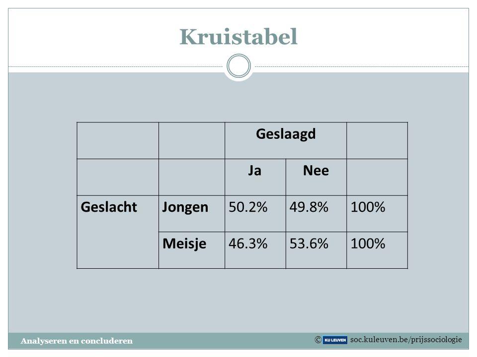 Kruistabel Geslaagd Ja Nee Geslacht Jongen 50.2% 49.8% 100% Meisje