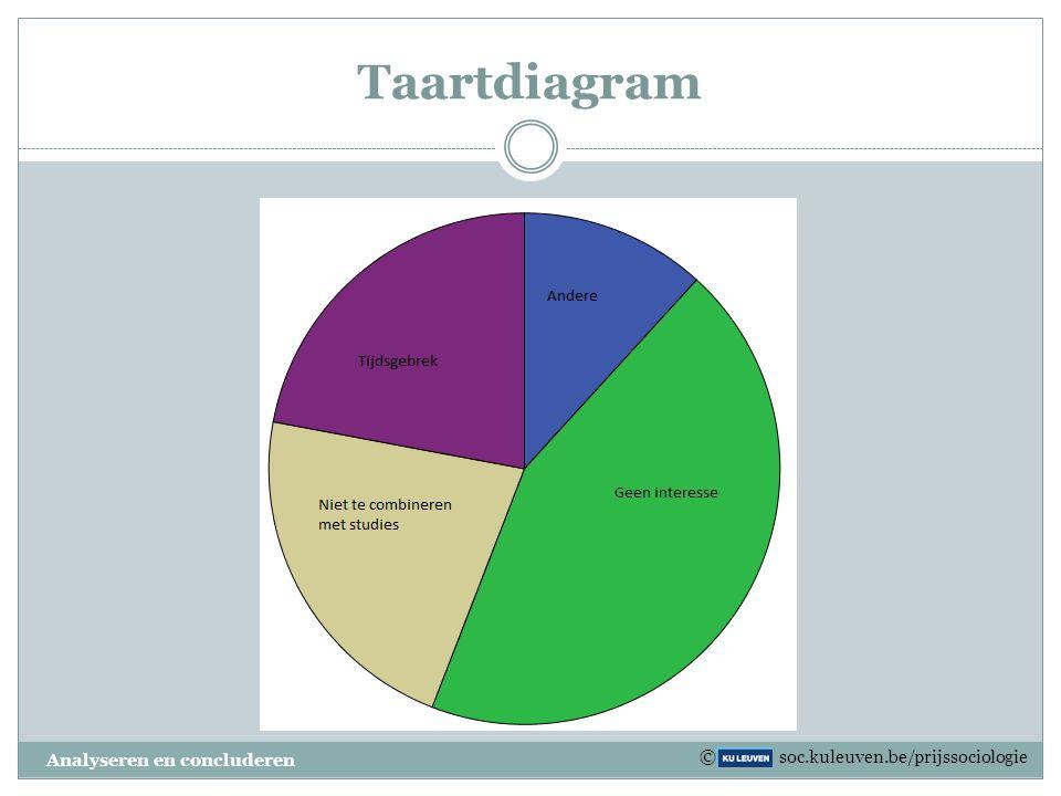 Taartdiagram Analyseren en concluderen