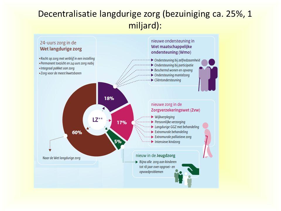 Decentralisatie langdurige zorg (bezuiniging ca. 25%, 1 miljard):