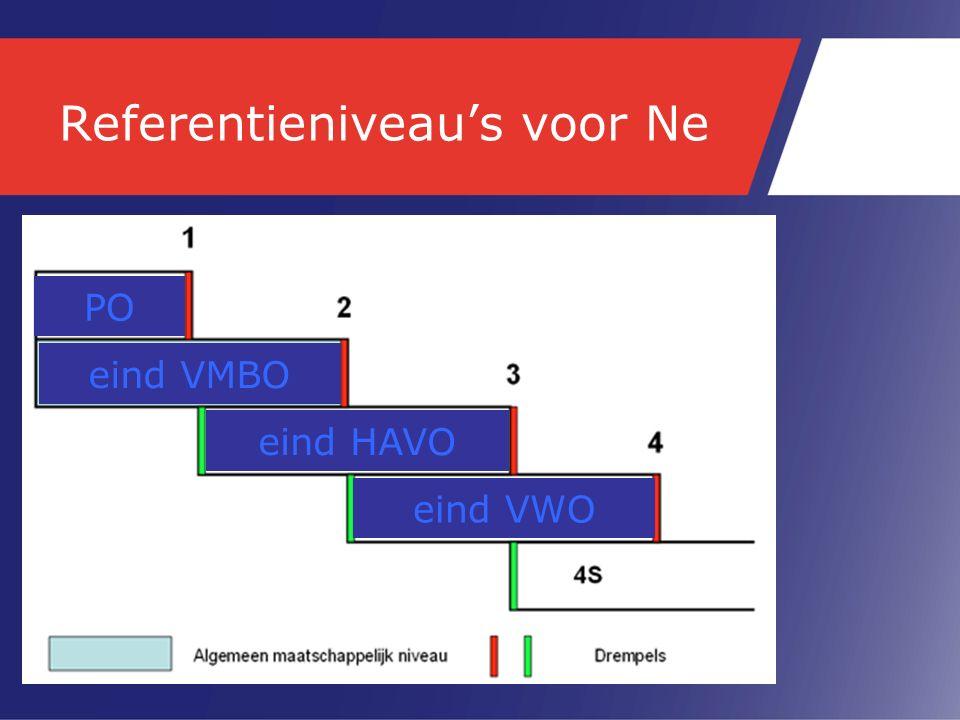 Referentieniveau's voor Ne