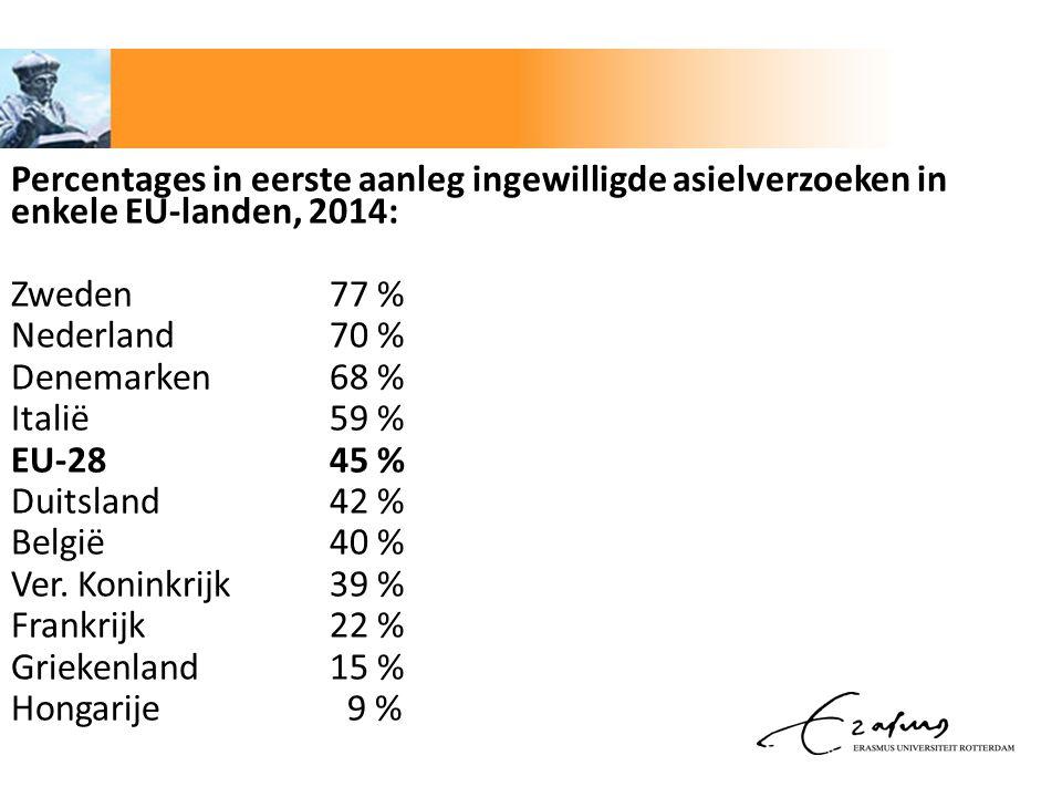 Percentages in eerste aanleg ingewilligde asielverzoeken in enkele EU-landen, 2014: