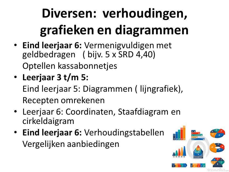 Diversen: verhoudingen, grafieken en diagrammen
