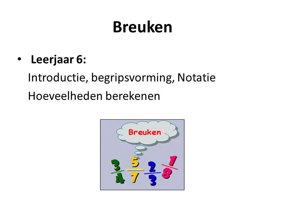 Breuken Leerjaar 6: Introductie, begripsvorming, Notatie