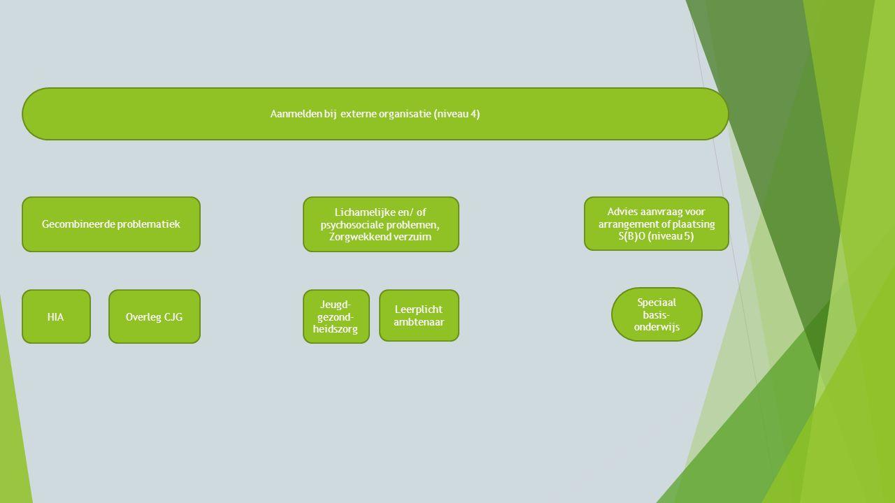 Aanmelden bij externe organisatie (niveau 4)