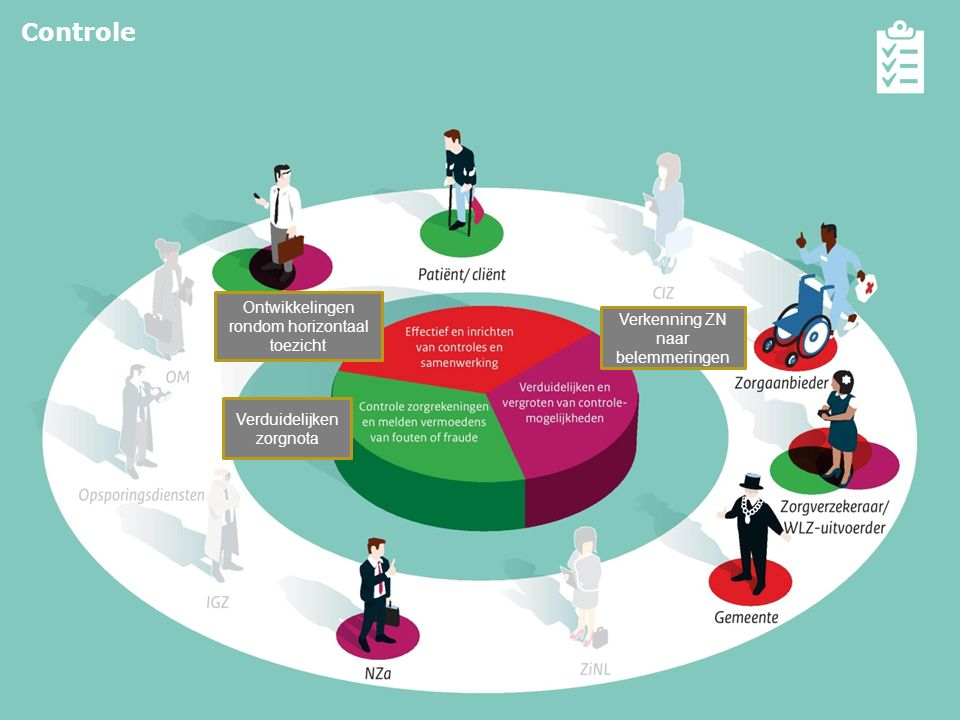Controle Effectief inrichten van controles en samenwerking
