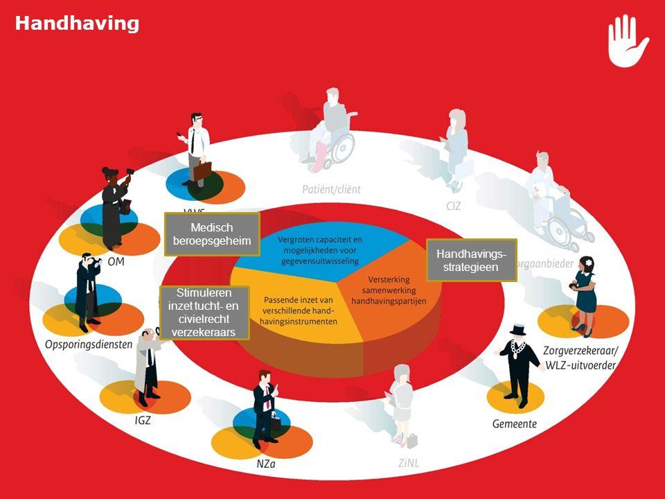 Handhaving Vergroten capaciteit handhaving