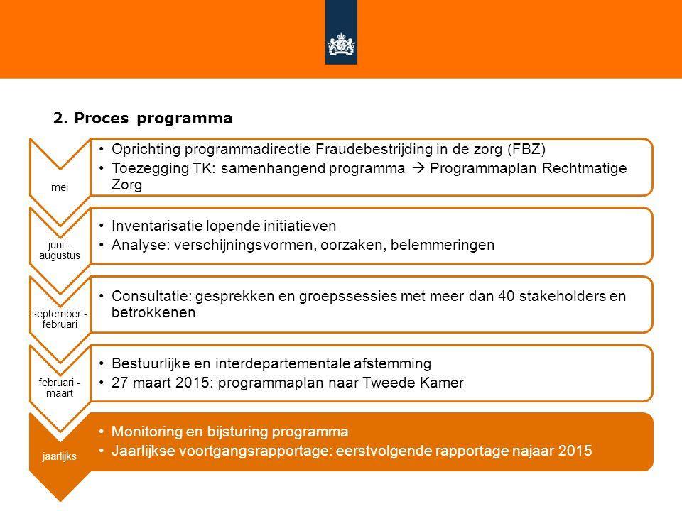 Oprichting programmadirectie Fraudebestrijding in de zorg (FBZ)