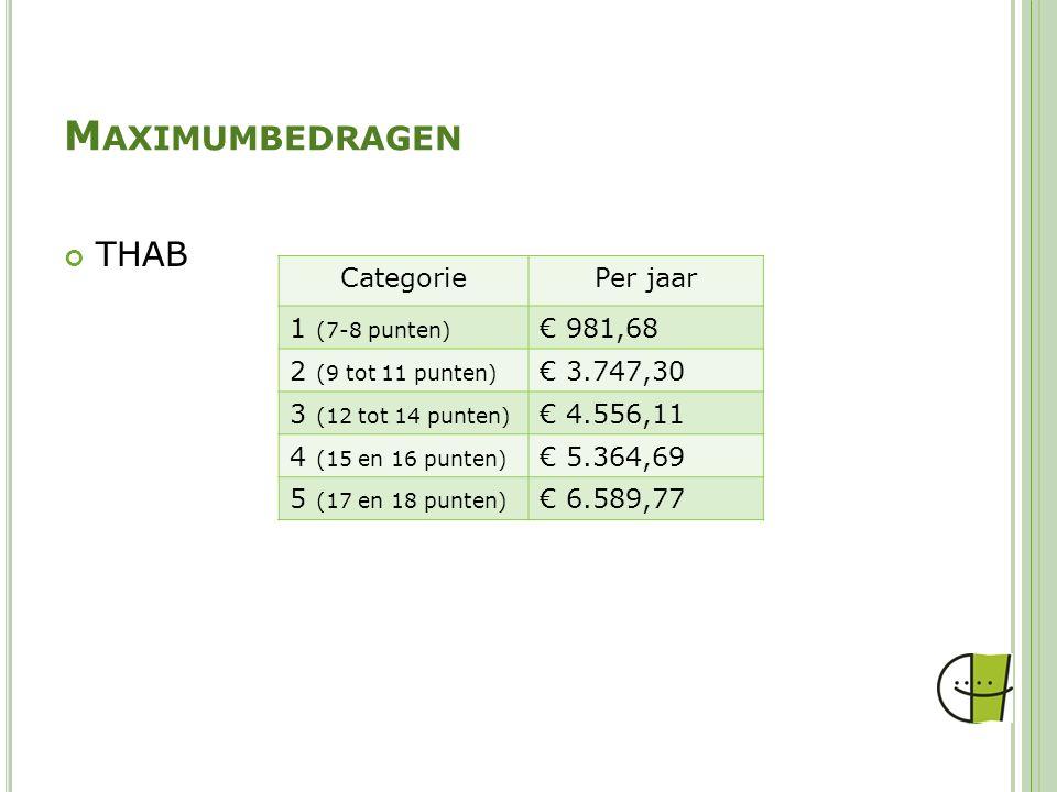 Maximumbedragen THAB Categorie Per jaar 1 (7-8 punten) € 981,68