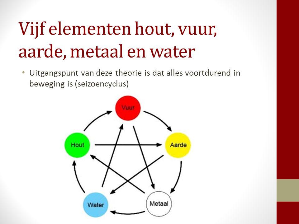 Vijf elementen hout, vuur, aarde, metaal en water