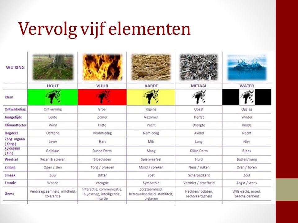 Vervolg vijf elementen