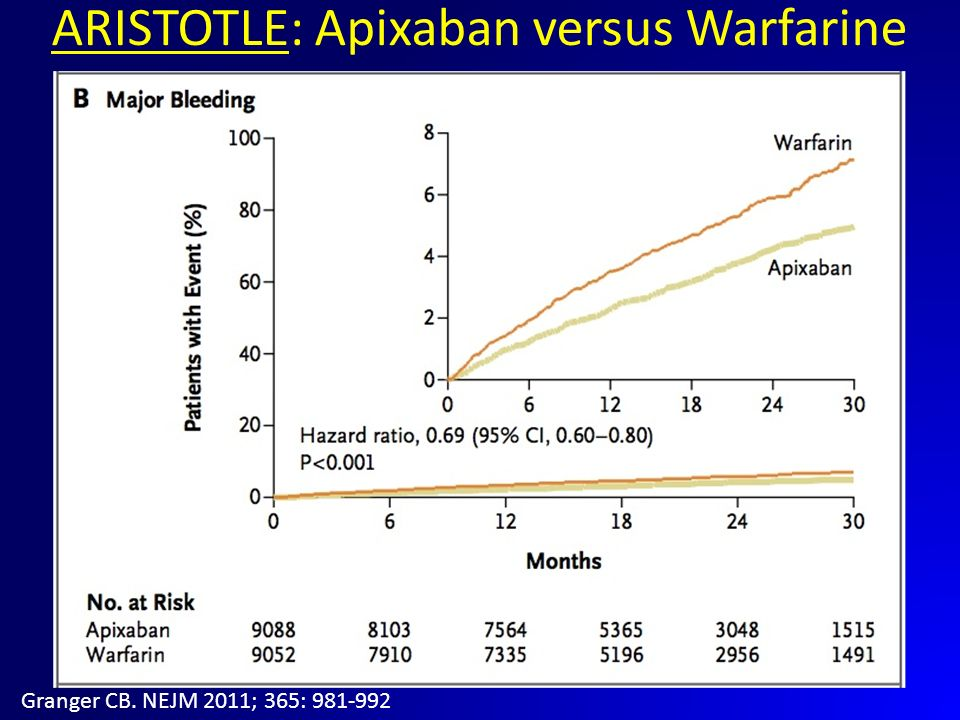 ARISTOTLE: Apixaban versus Warfarine