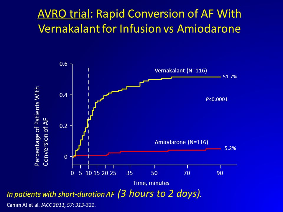 AVRO trial: Rapid Conversion of AF With Vernakalant for Infusion vs Amiodarone