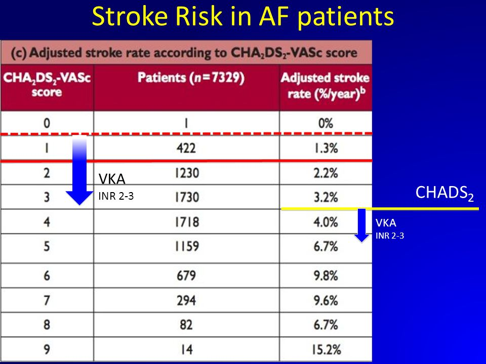 Stroke Risk in AF patients