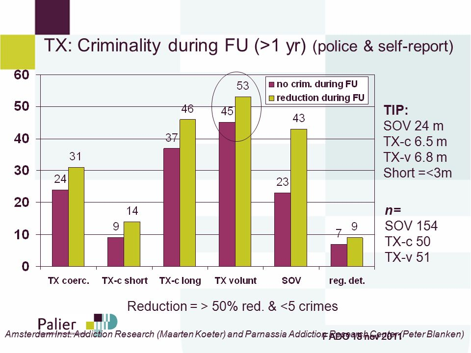 TX: Criminality during FU (>1 yr) (police & self-report)