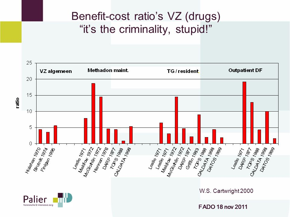 Benefit-cost ratio's VZ (drugs) it's the criminality, stupid!