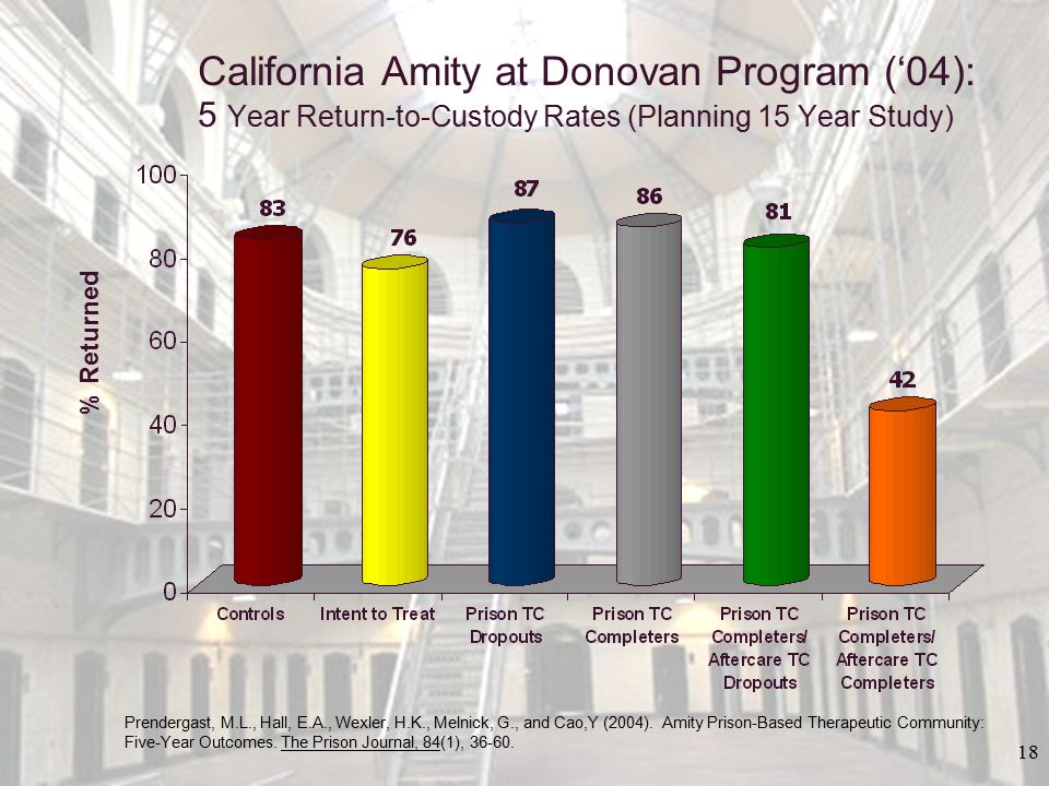 California Amity at Donovan Program ('04): 5 Year Return-to-Custody Rates (Planning 15 Year Study)