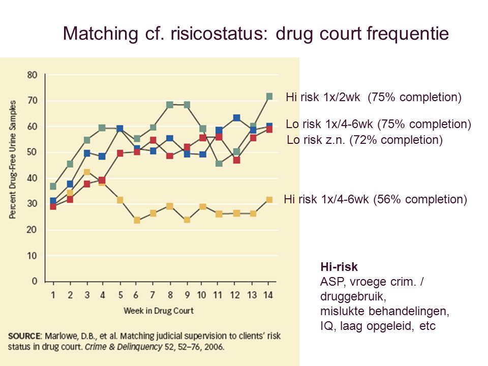 Matching cf. risicostatus: drug court frequentie