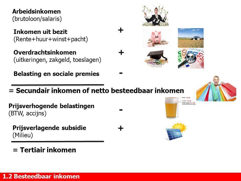 - - + + + = Secundair inkomen of netto besteedbaar inkomen
