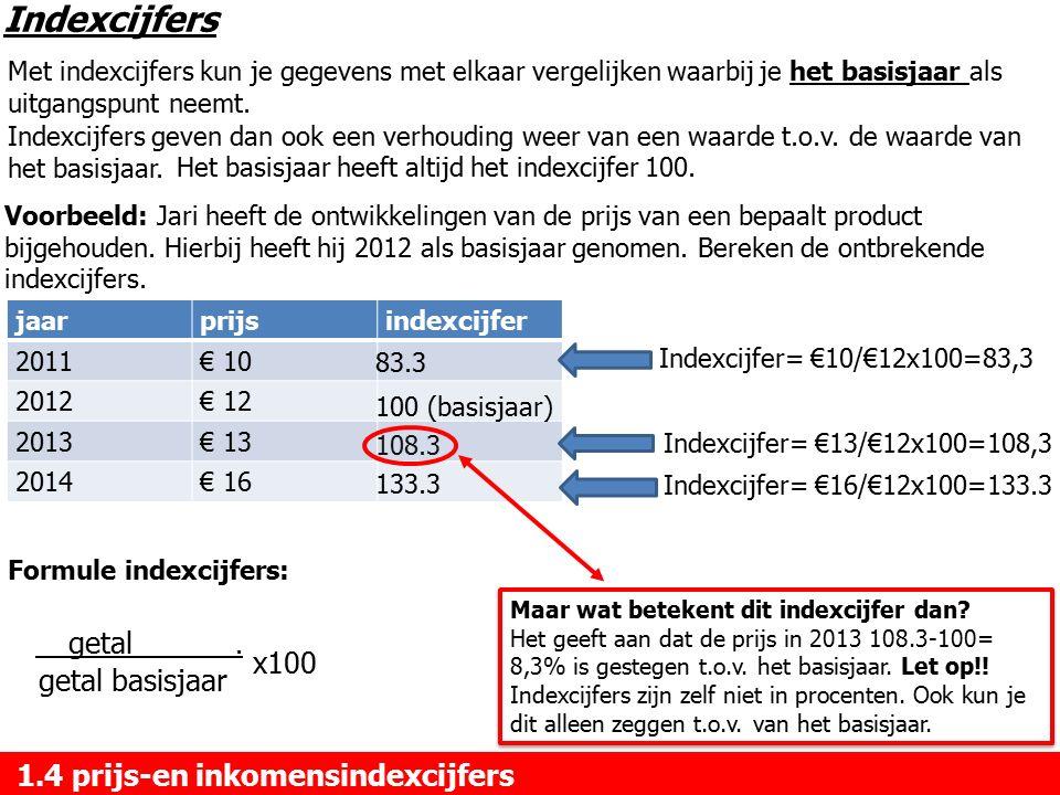 Indexcijfers x100 getal basisjaar 1.4 prijs-en inkomensindexcijfers
