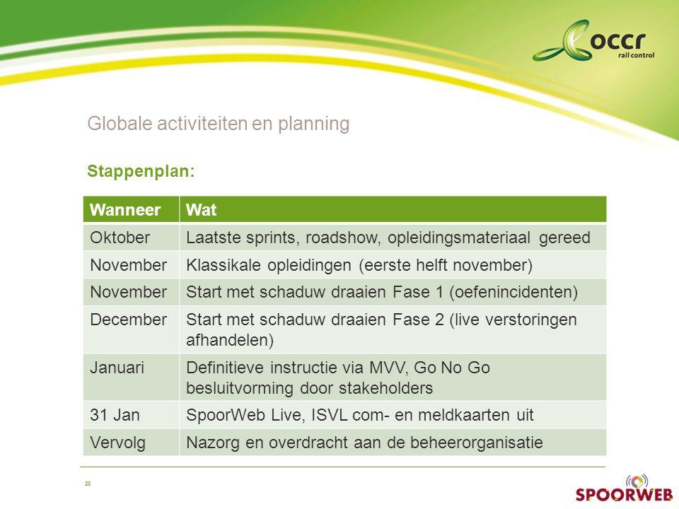 Globale activiteiten en planning