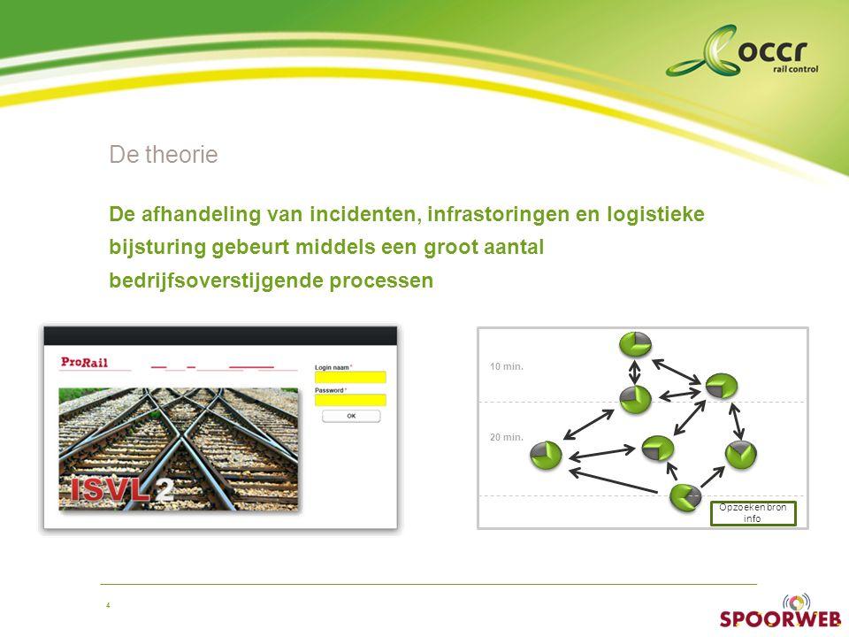 De theorie De afhandeling van incidenten, infrastoringen en logistieke bijsturing gebeurt middels een groot aantal bedrijfsoverstijgende processen.