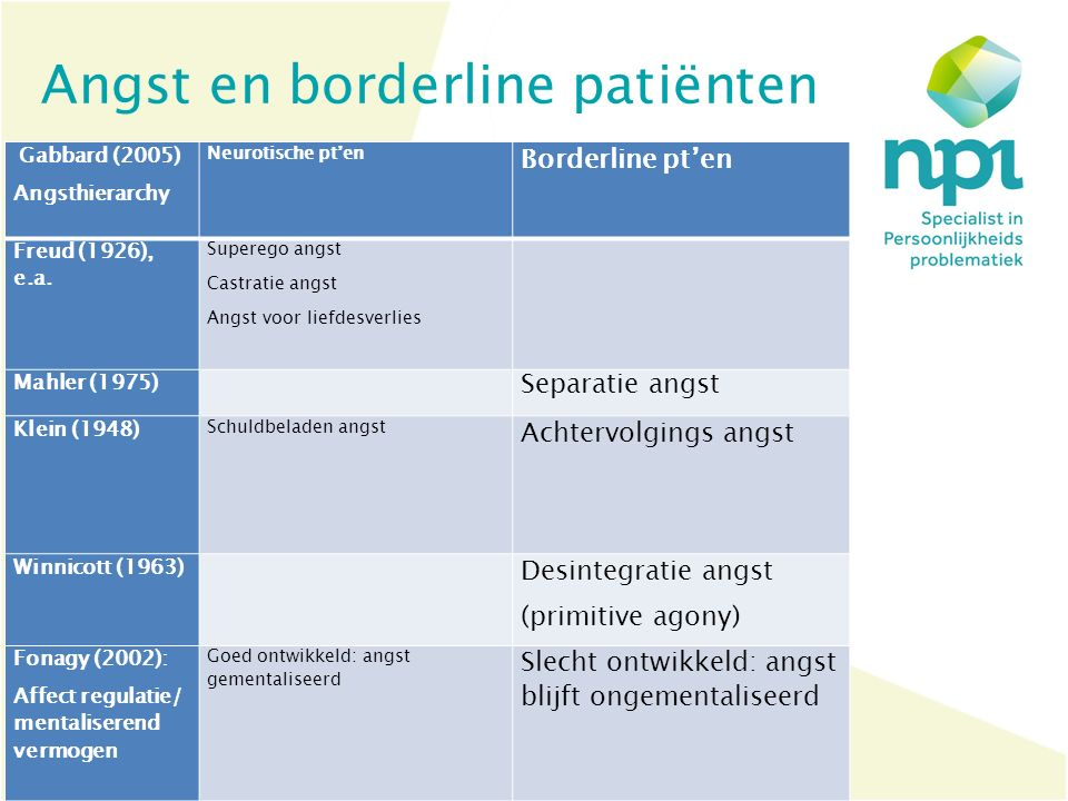 Angst en borderline patiënten