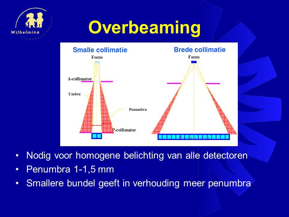 Overbeaming Nodig voor homogene belichting van alle detectoren