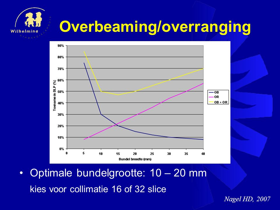 Overbeaming/overranging