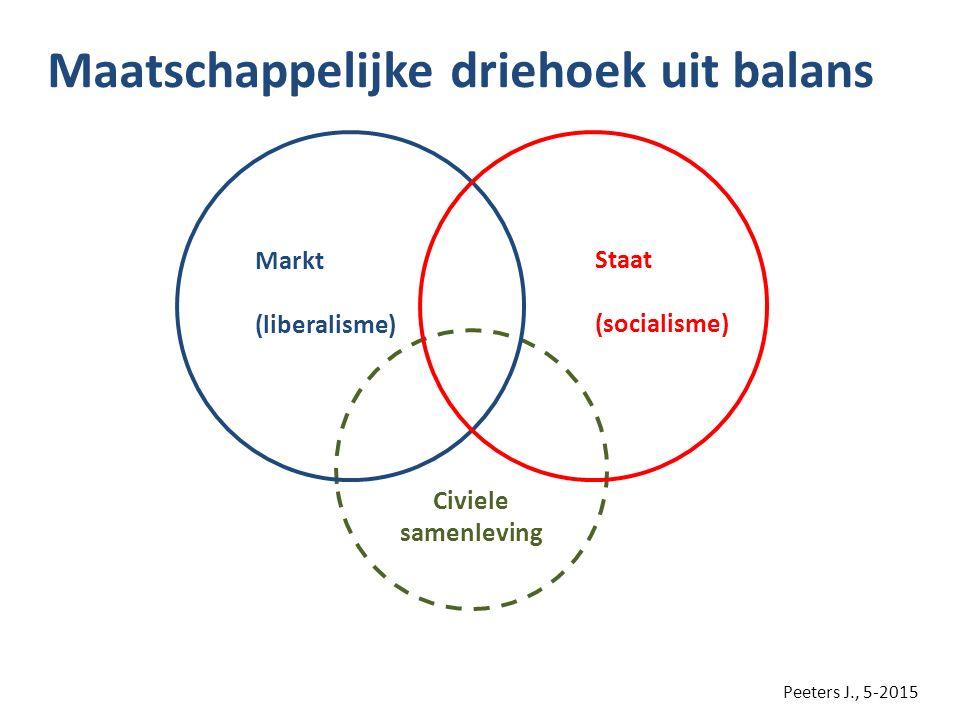 Maatschappelijke driehoek uit balans