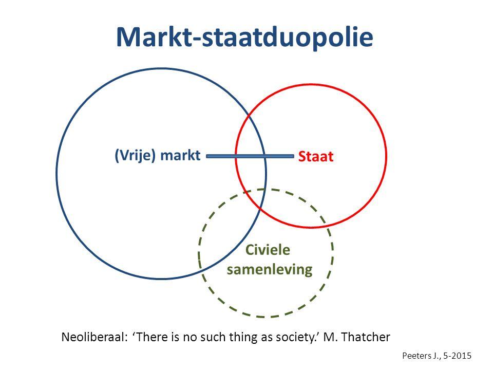 Markt-staatduopolie (Vrije) markt Staat Civiele samenleving