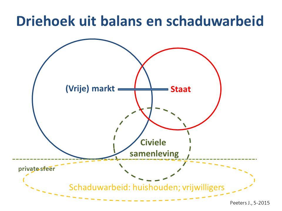 Driehoek uit balans en schaduwarbeid