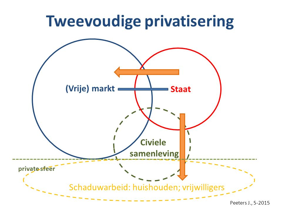 Tweevoudige privatisering