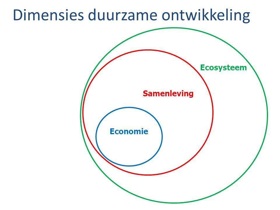 Dimensies duurzame ontwikkeling