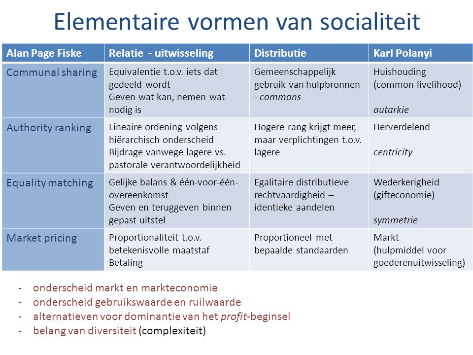 Elementaire vormen van socialiteit