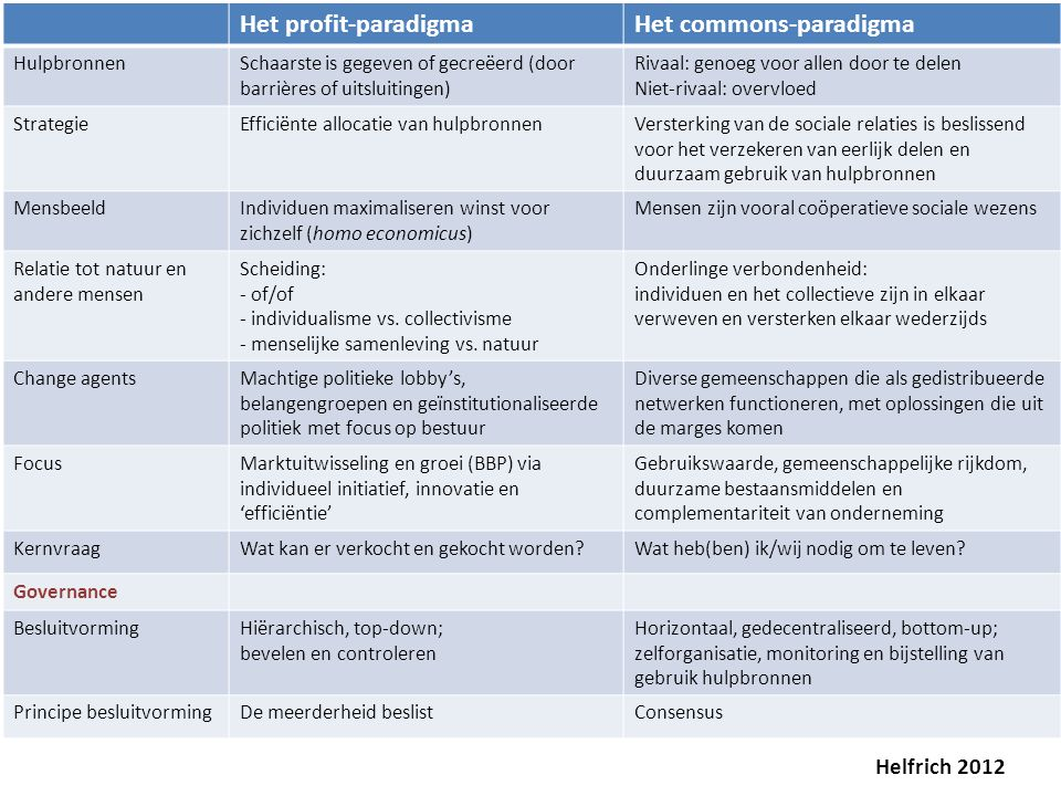 Het commons-paradigma