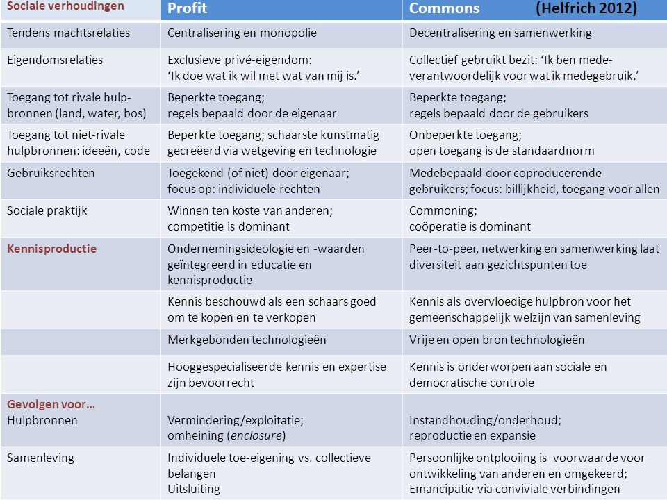 Profit Commons (Helfrich 2012) Sociale verhoudingen
