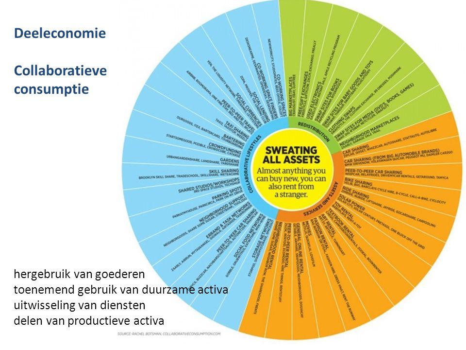 Deeleconomie Collaboratieve consumptie hergebruik van goederen