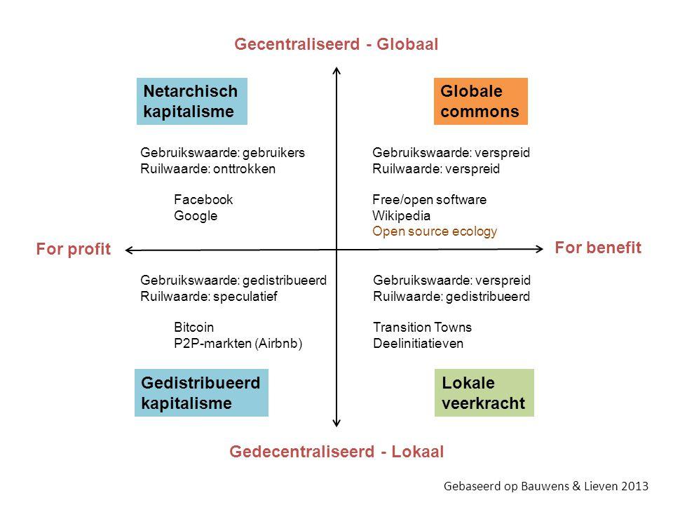 Gecentraliseerd - Globaal Gedecentraliseerd - Lokaal