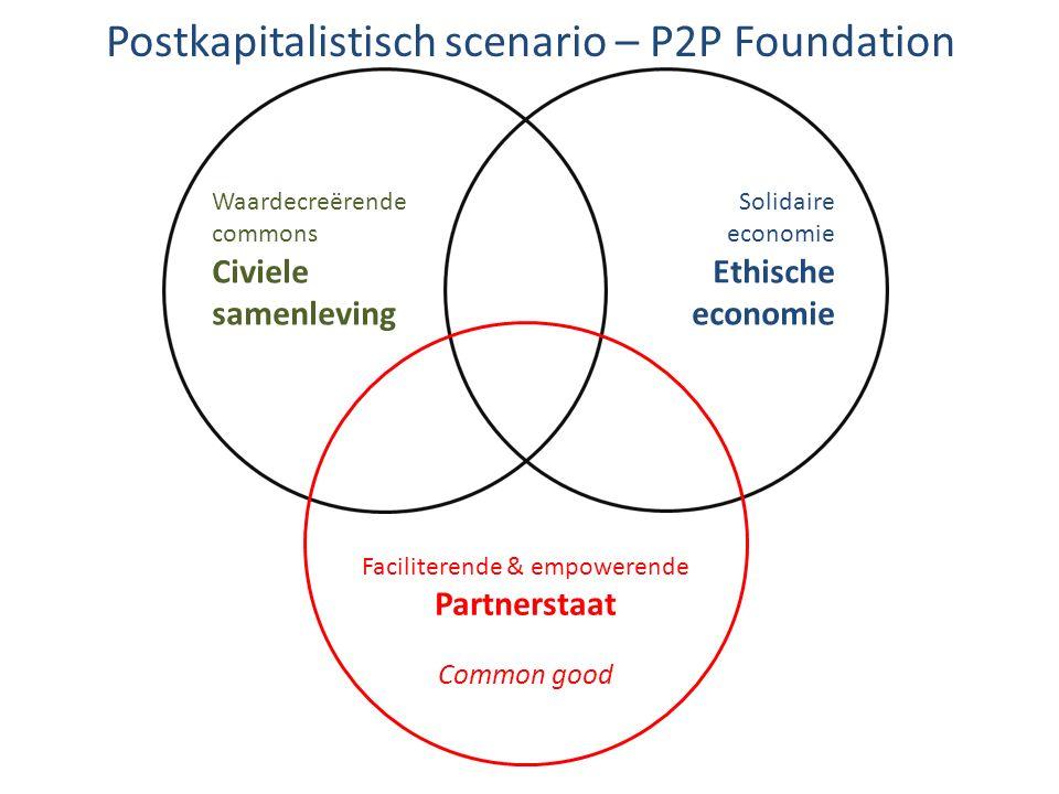 Postkapitalistisch scenario – P2P Foundation