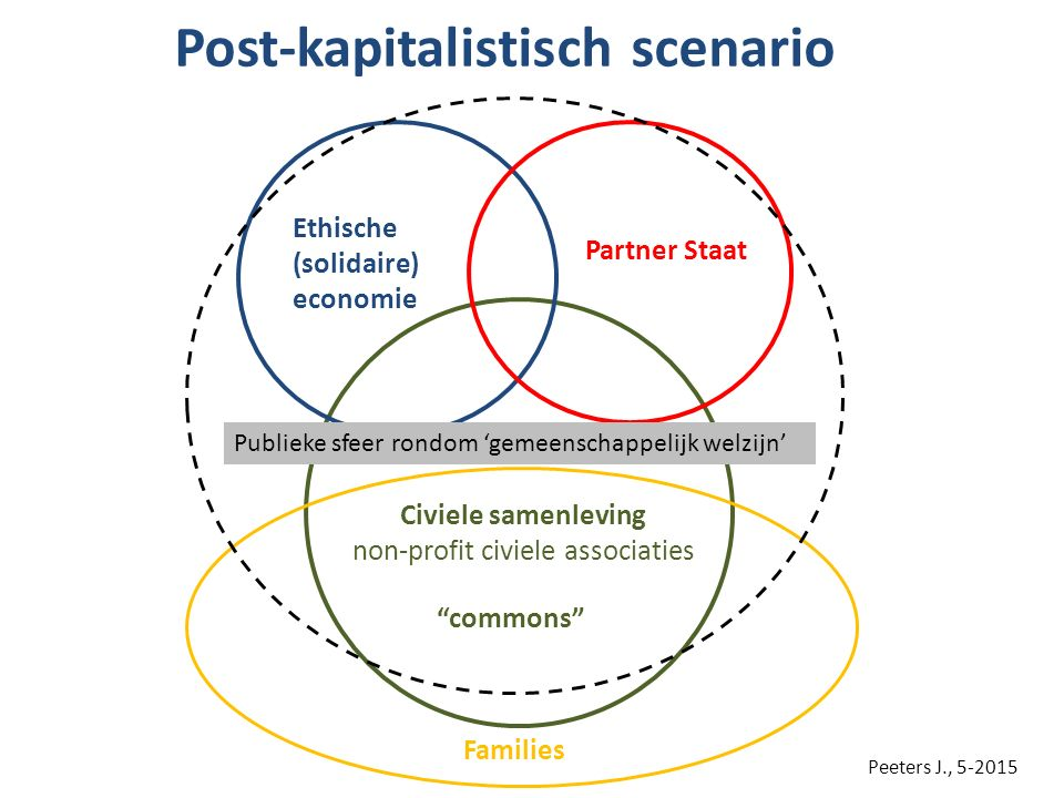 Post-kapitalistisch scenario