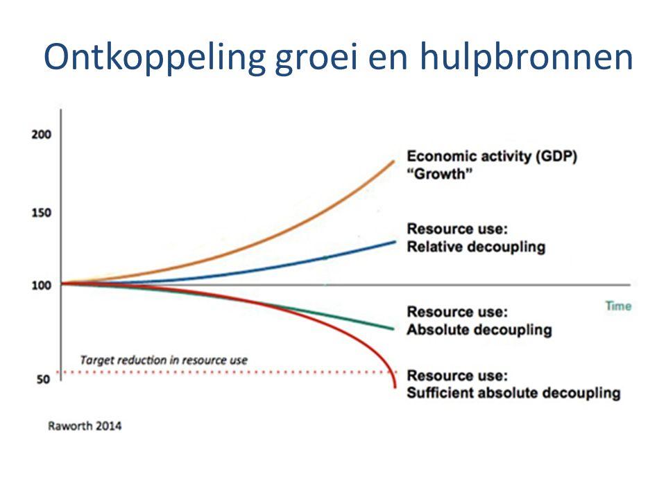Ontkoppeling groei en hulpbronnen