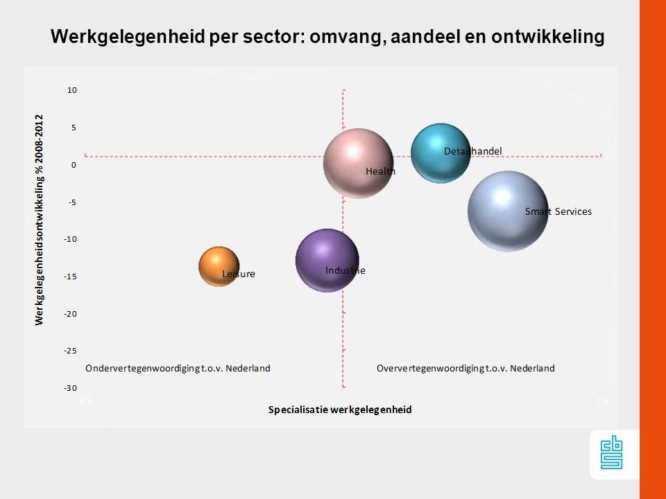 Werkgelegenheid per sector: omvang, aandeel en ontwikkeling