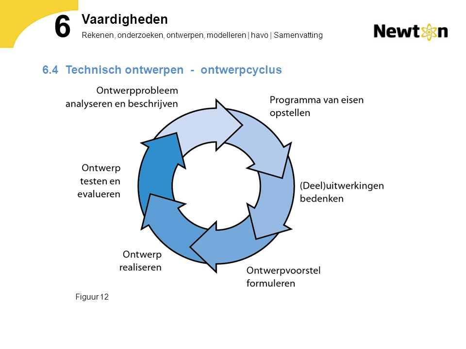 6 Vaardigheden 6.4 Technisch ontwerpen - ontwerpcyclus