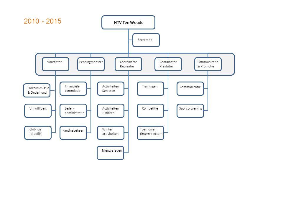 2010 - 2015 HTV Ten Woude Secretaris Voorzitter Penningmeester
