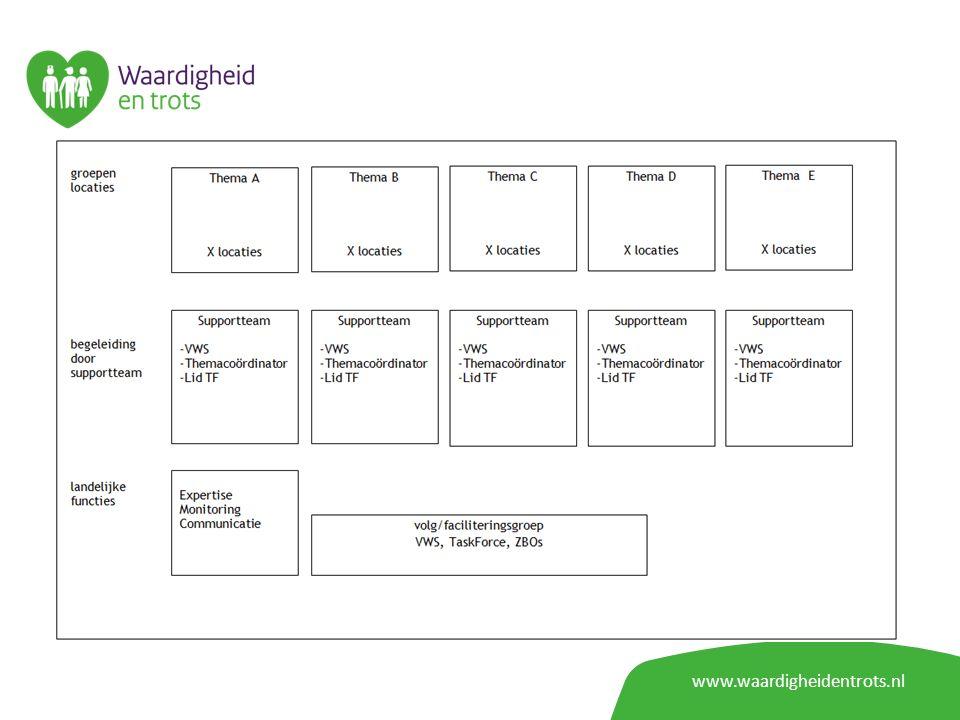 www.waardigheidentrots.nl