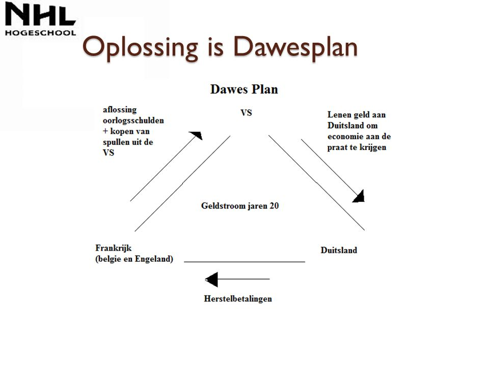 Oplossing is Dawesplan