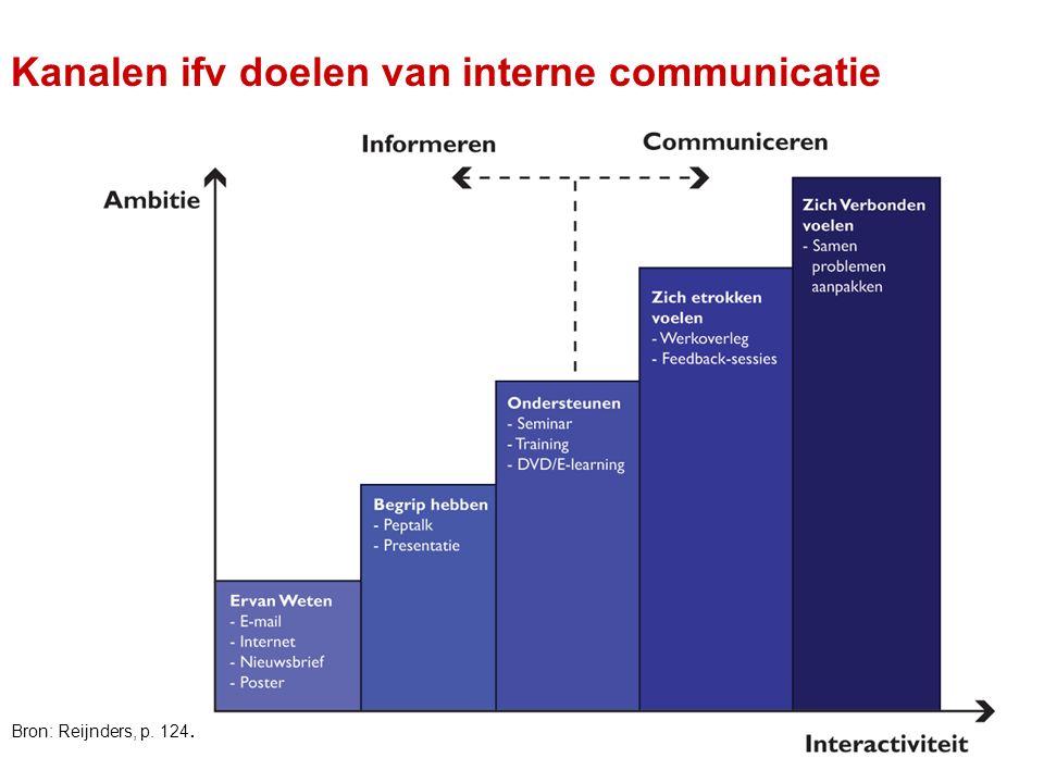 Kanalen ifv doelen van interne communicatie