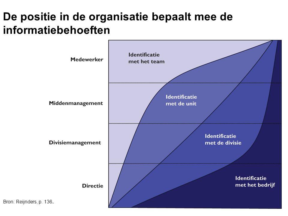 De positie in de organisatie bepaalt mee de informatiebehoeften