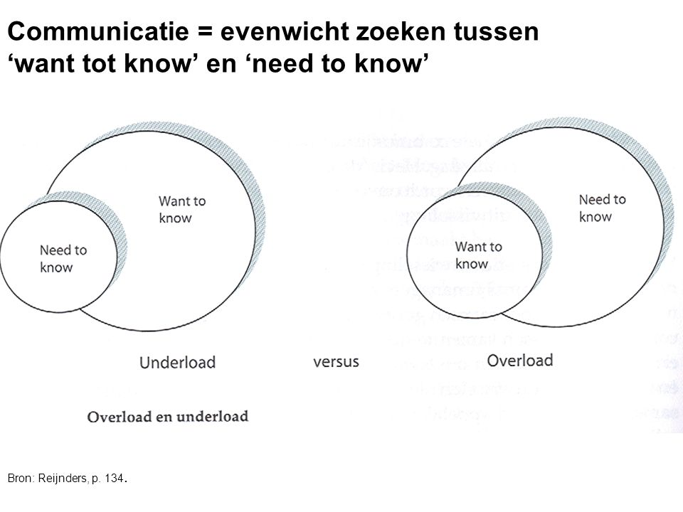 Communicatie = evenwicht zoeken tussen 'want tot know' en 'need to know'