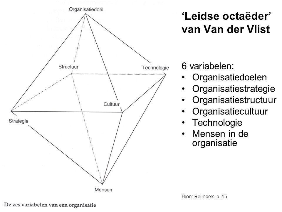 'Leidse octaëder' van Van der Vlist 6 variabelen: Organisatiedoelen
